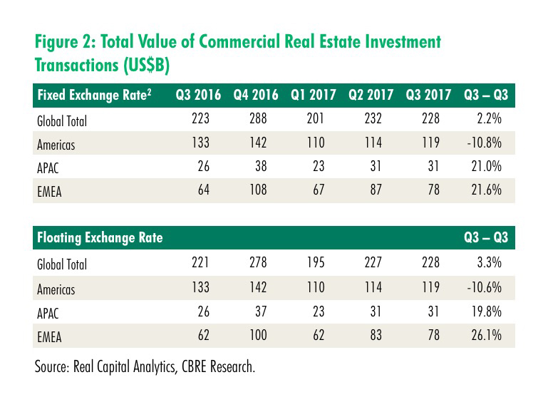 Global Real Estate Investment